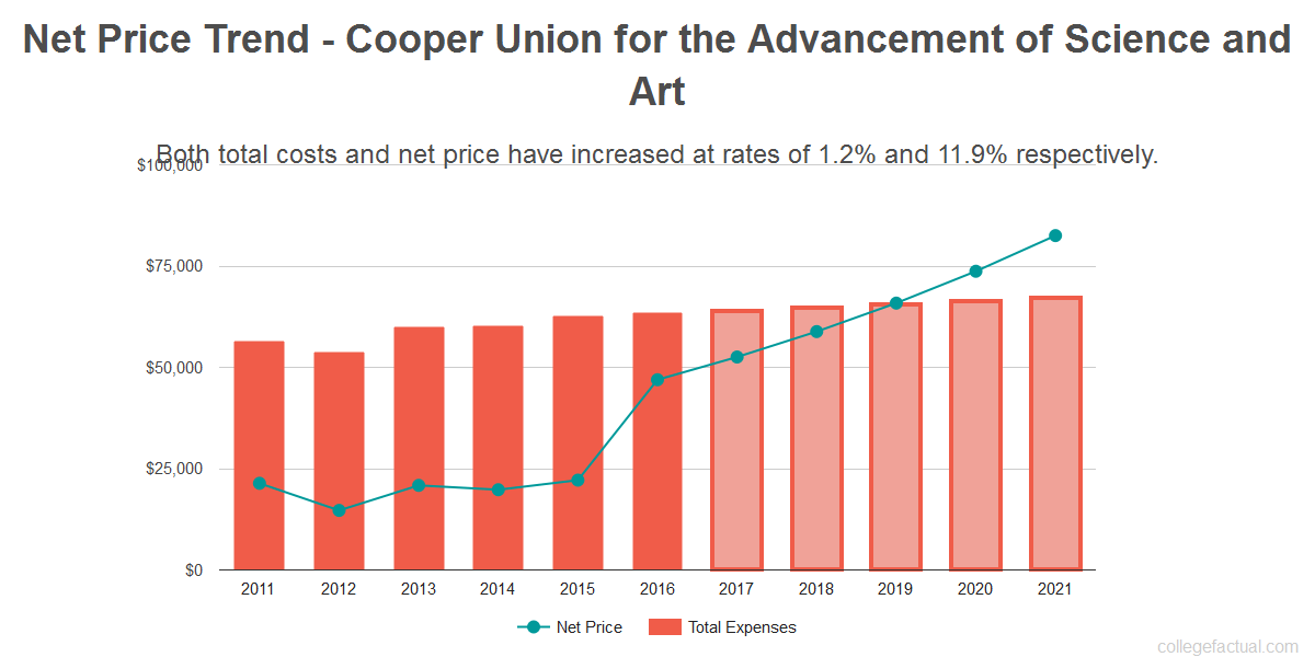 Average net price trend for Cooper Union for the Advancement of Science and Art