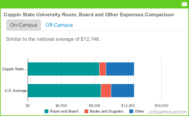 Average Room And Board Cost