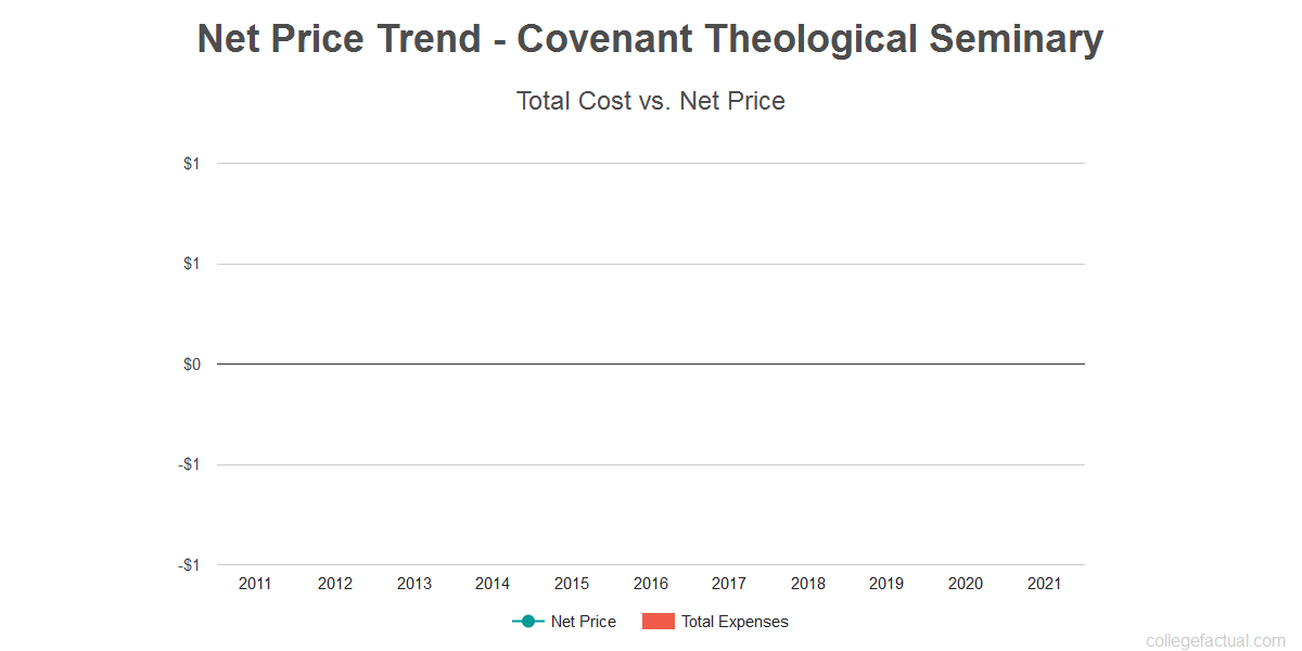 Average net price trend for Covenant Theological Seminary