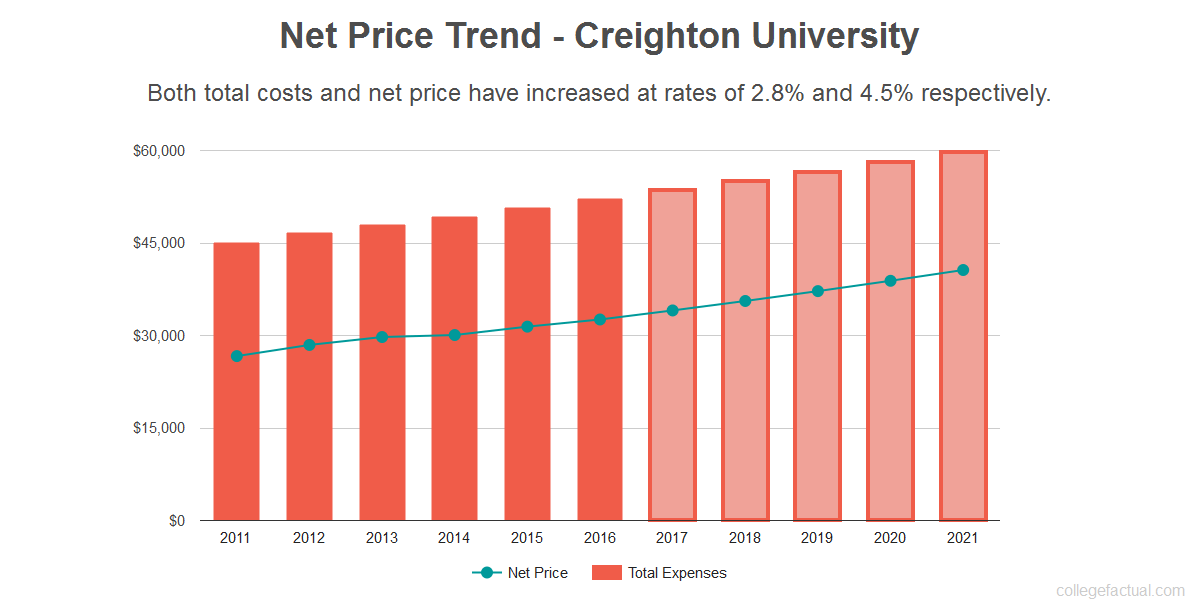 Average net price trend for Creighton University