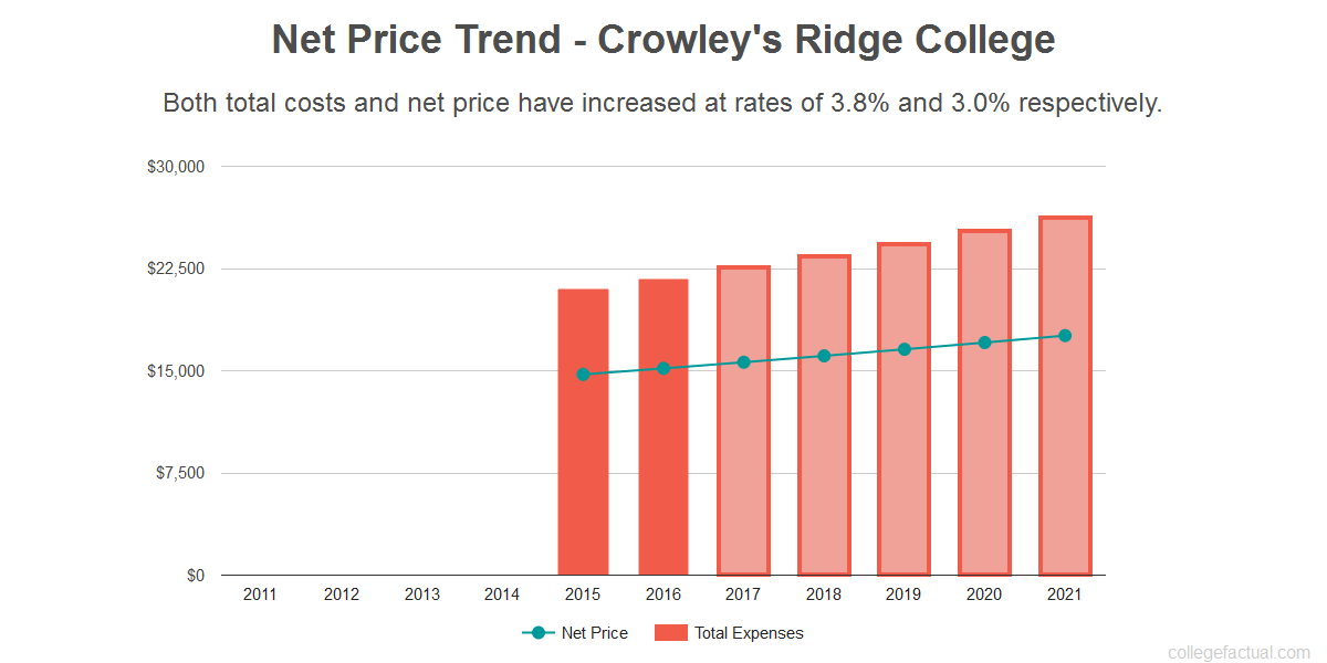 Average net price trend for Crowley's Ridge College