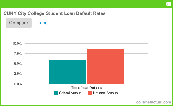 Cuny Student Loans