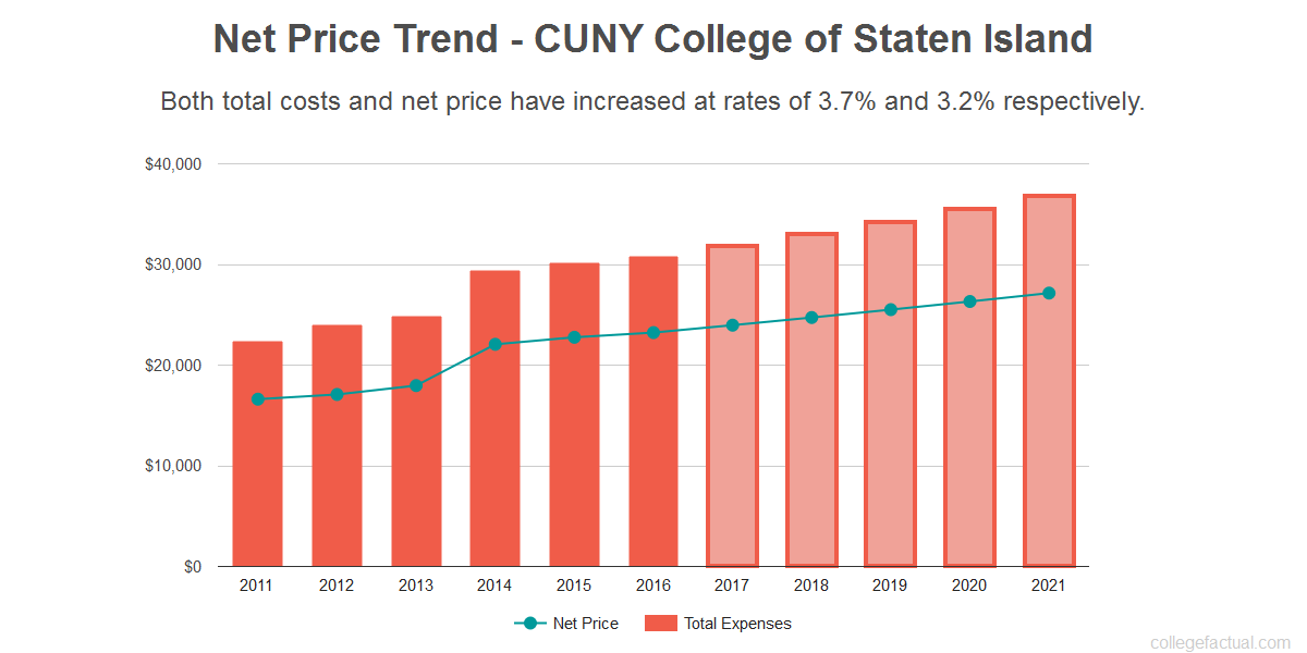 Average net price trend for CUNY College of Staten Island