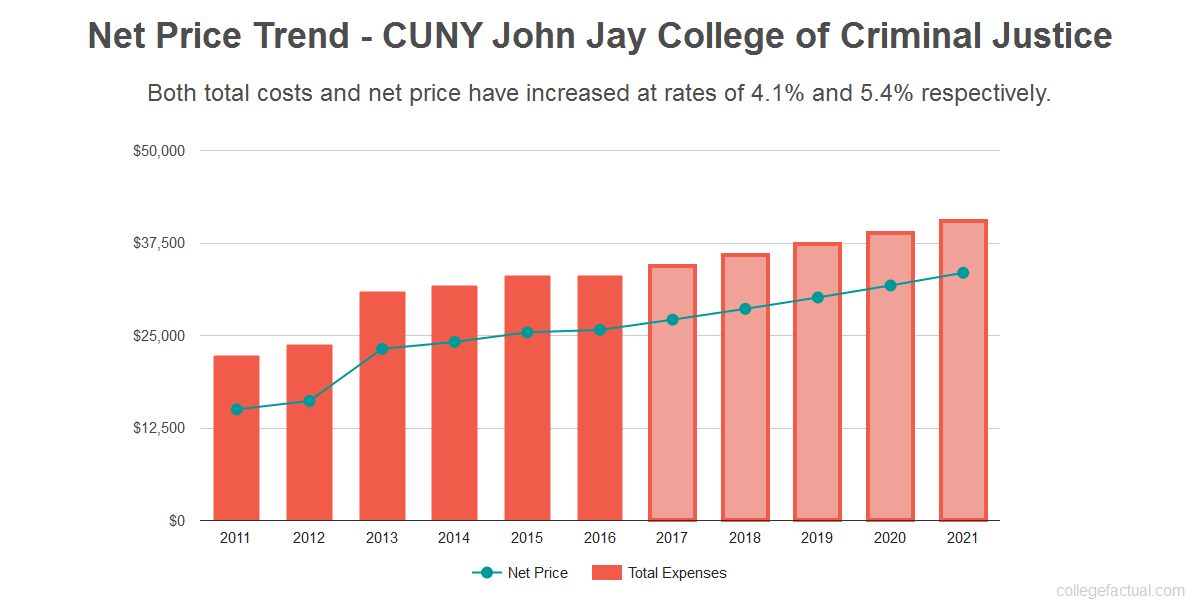 Average net price trend for CUNY John Jay College of Criminal Justice