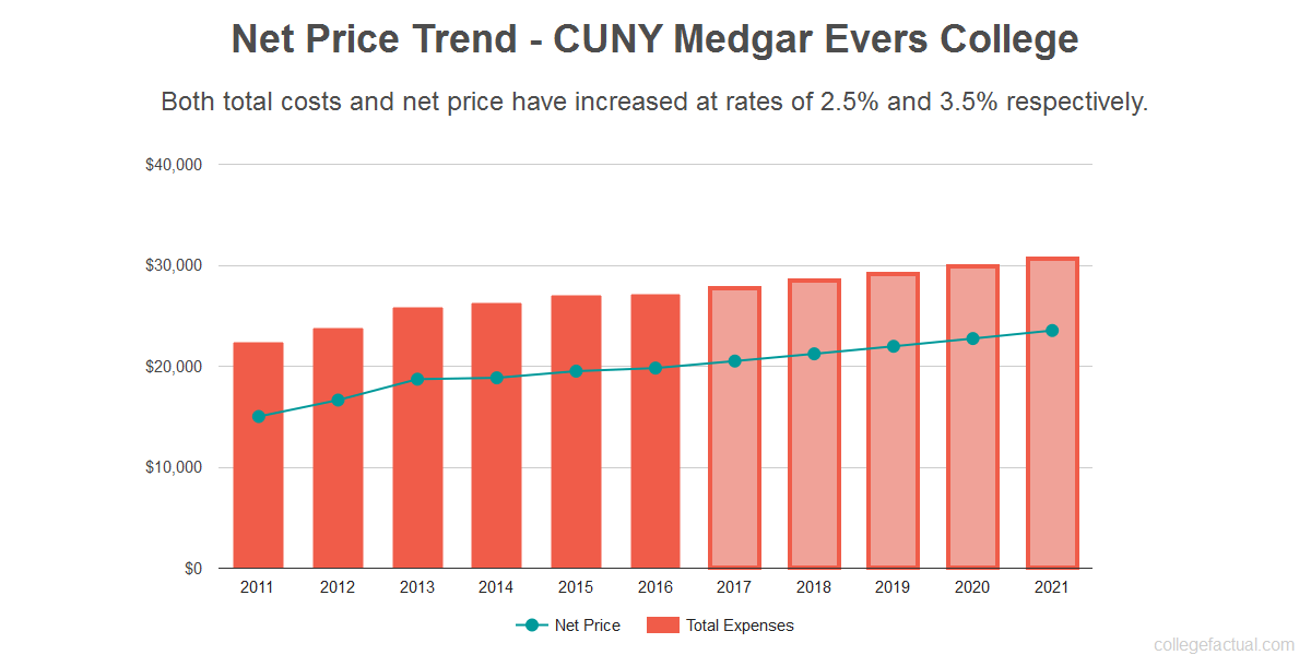 Average net price trend for CUNY Medgar Evers College