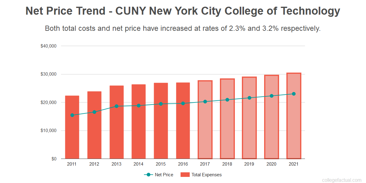 Average net price trend for CUNY New York City College of Technology