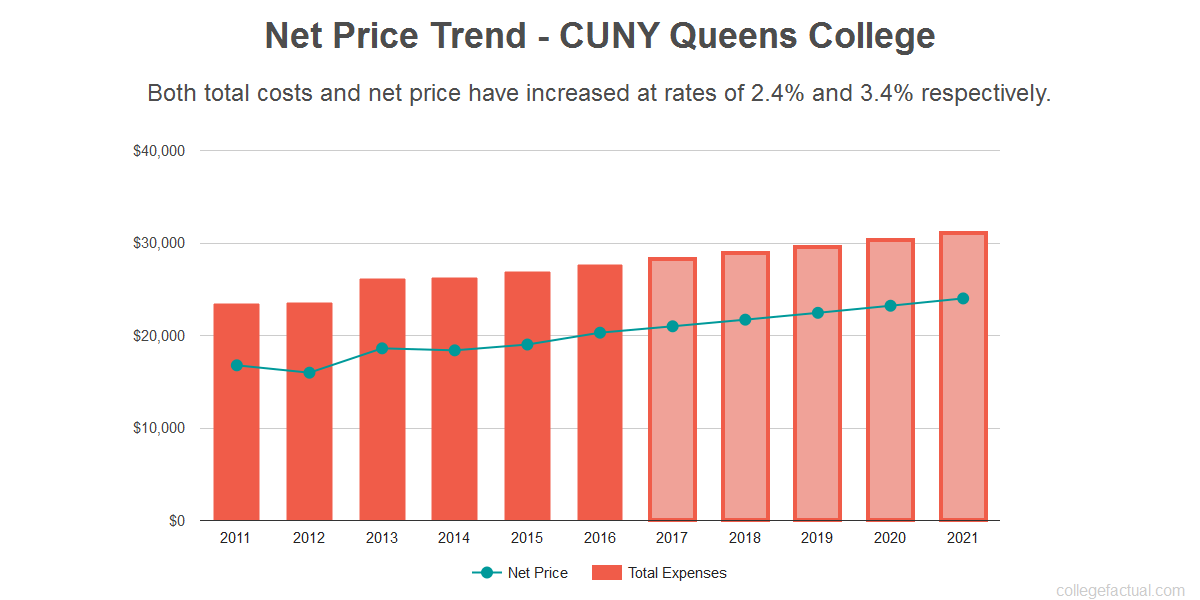 Average net price trend for CUNY Queens College