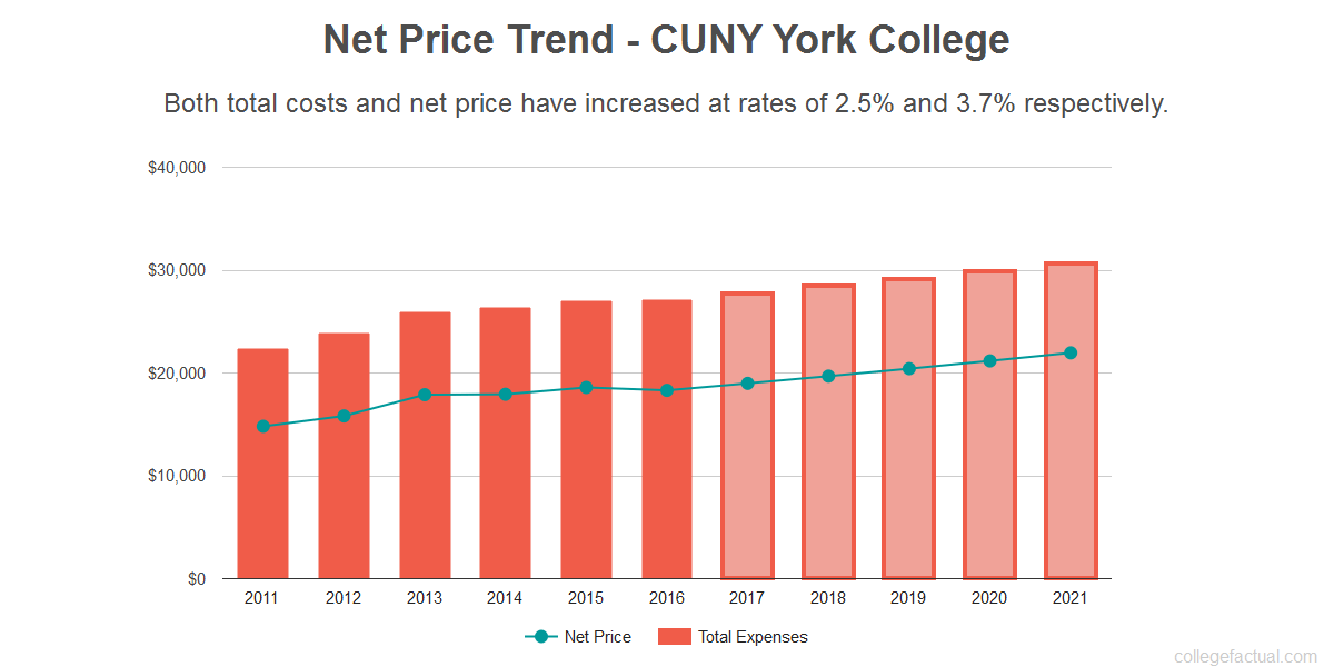 Average net price trend for CUNY York College