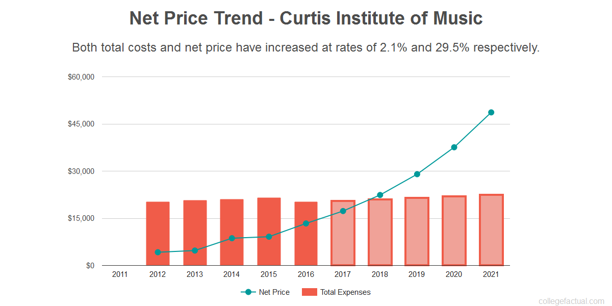 Average net price trend for Curtis Institute of Music