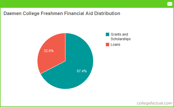 aiu financial management Questions about financial aid' contact one of our local student affairs representatives to get answers find a full list of contact information here.