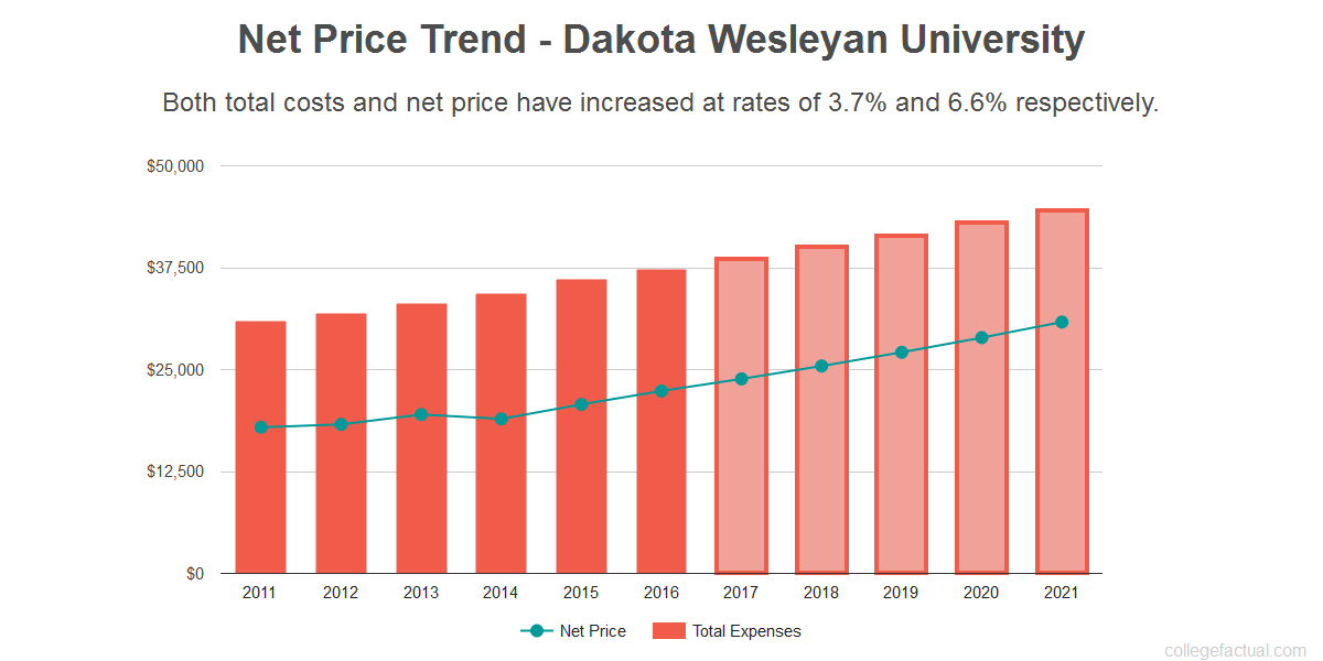 Average net price trend for Dakota Wesleyan University