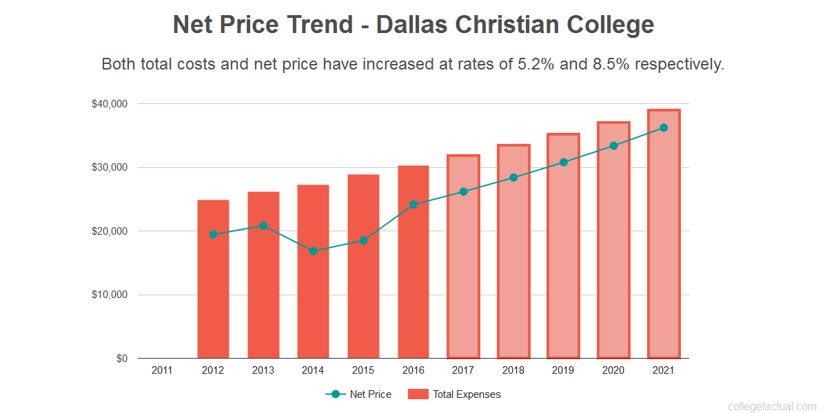 Average net price trend for Dallas Christian College