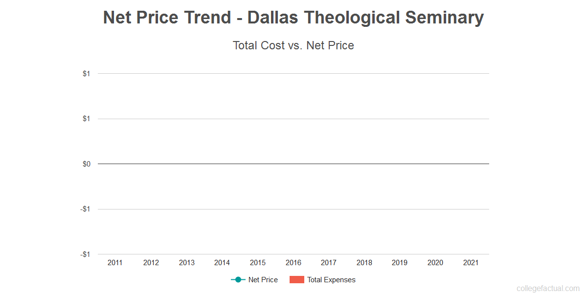 Average net price trend for Dallas Theological Seminary