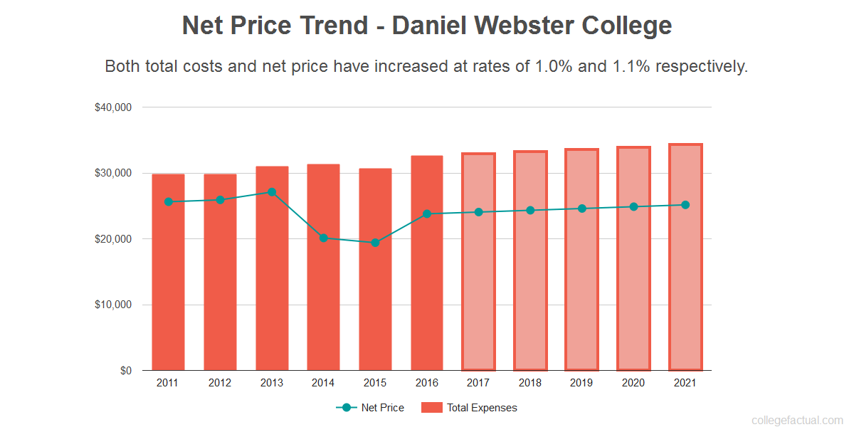 Average net price trend for Daniel Webster College