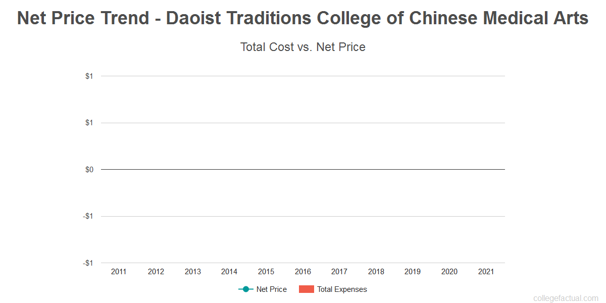 Average net price trend for Daoist Traditions College of Chinese Medical Arts