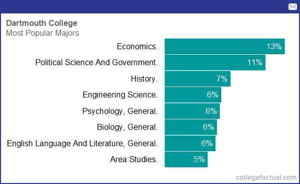 Degree And Majors Offered By Dartmouth College Plus