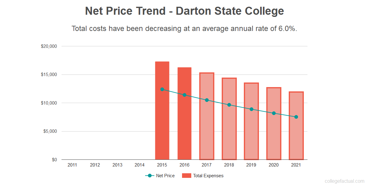 Average net price trend for Darton State College