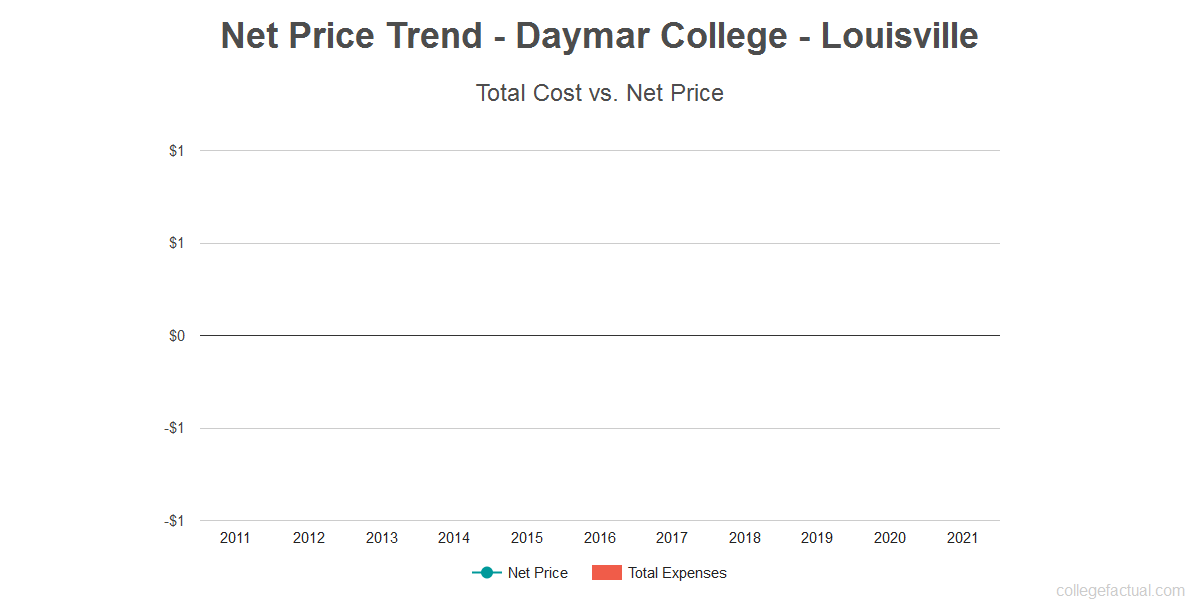 Average net price trend for Daymar College - Louisville