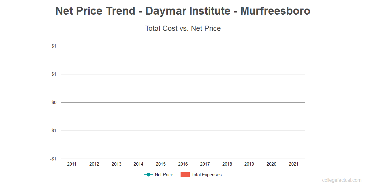 Average net price trend for Daymar Institute - Murfreesboro
