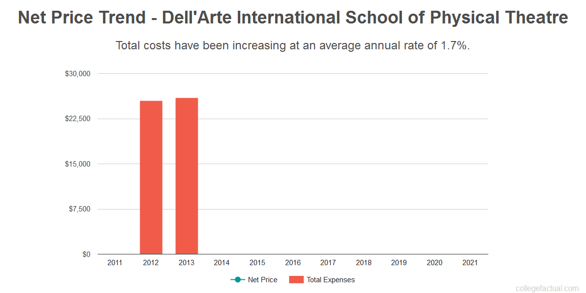 Average net price trend for Dell'Arte International School of Physical Theatre