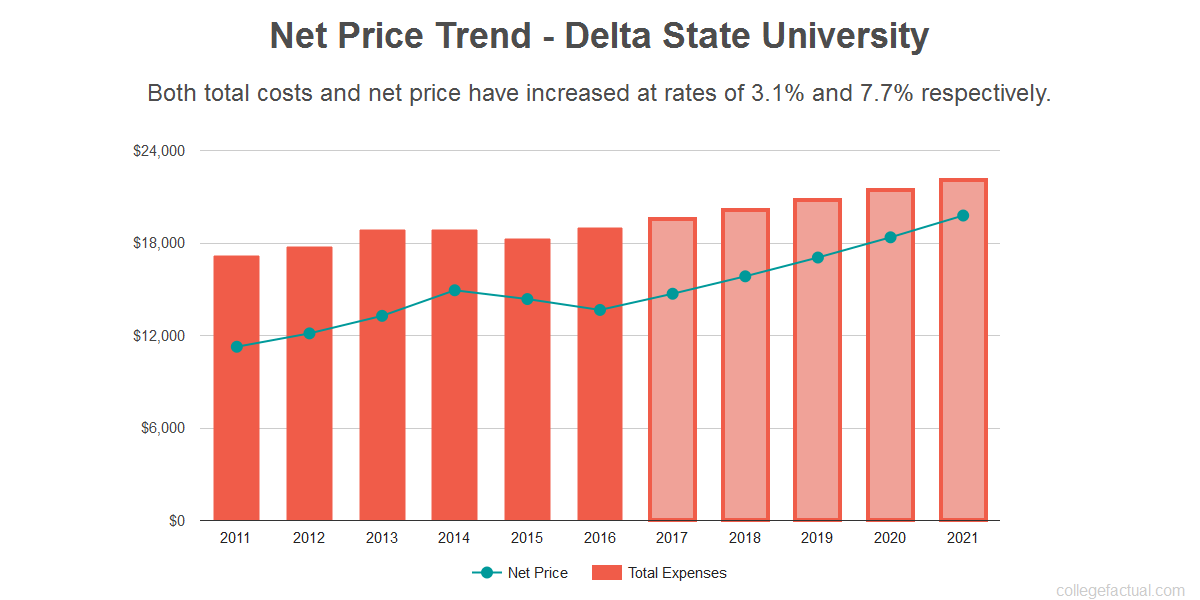 Average net price trend for Delta State University