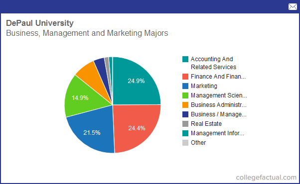 info on business  management  u0026 marketing at depaul