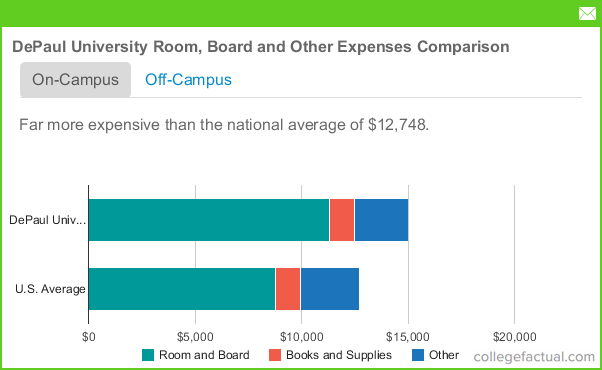 Depaul Financial Aid >> DePaul University Room & Board Costs: Dorms, Meals & Other ...