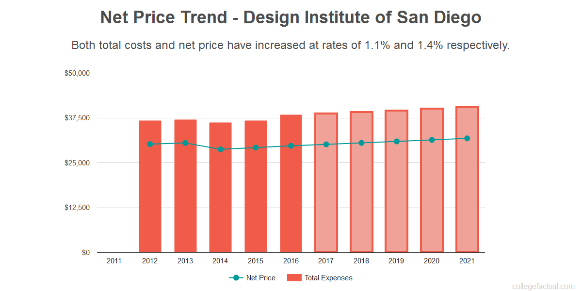 Average net price trend for Design Institute of San Diego