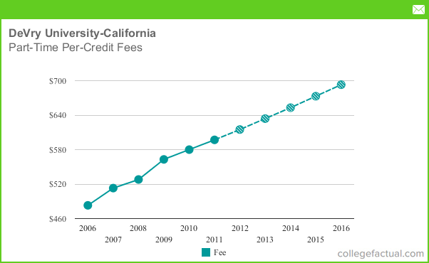 Part Time Tuition Amp Fees At Devry University California