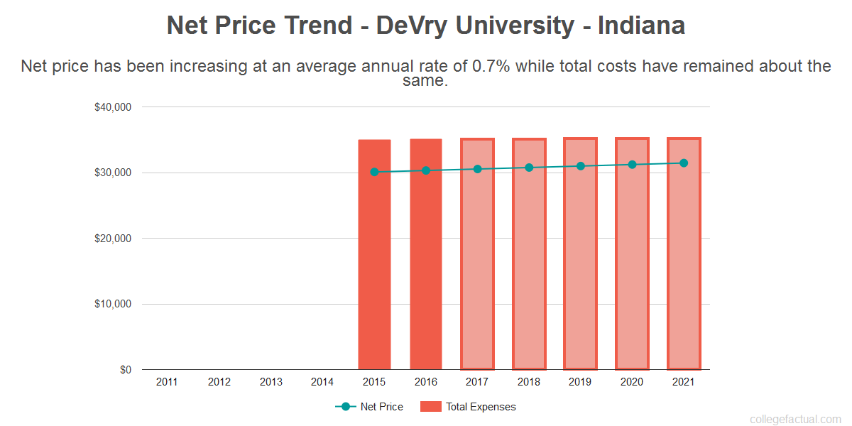 Average net price trend for DeVry University - Indiana