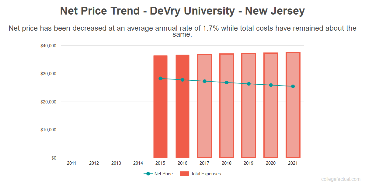 Average net price trend for DeVry University - New Jersey