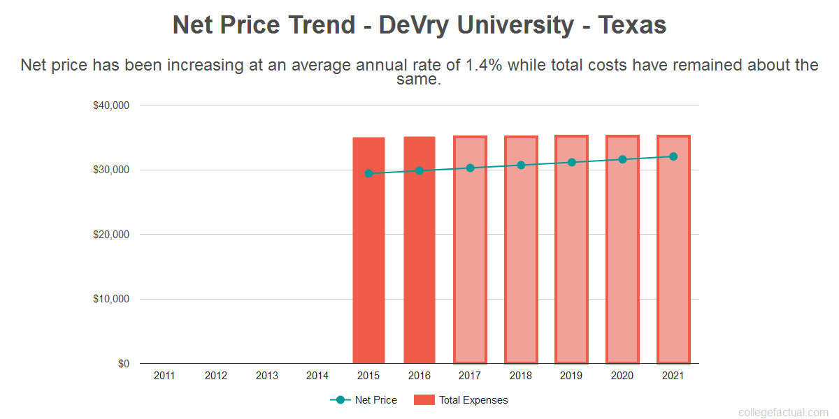 Average net price trend for DeVry University - Texas