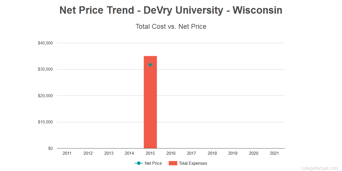 Average net price trend for DeVry University - Wisconsin