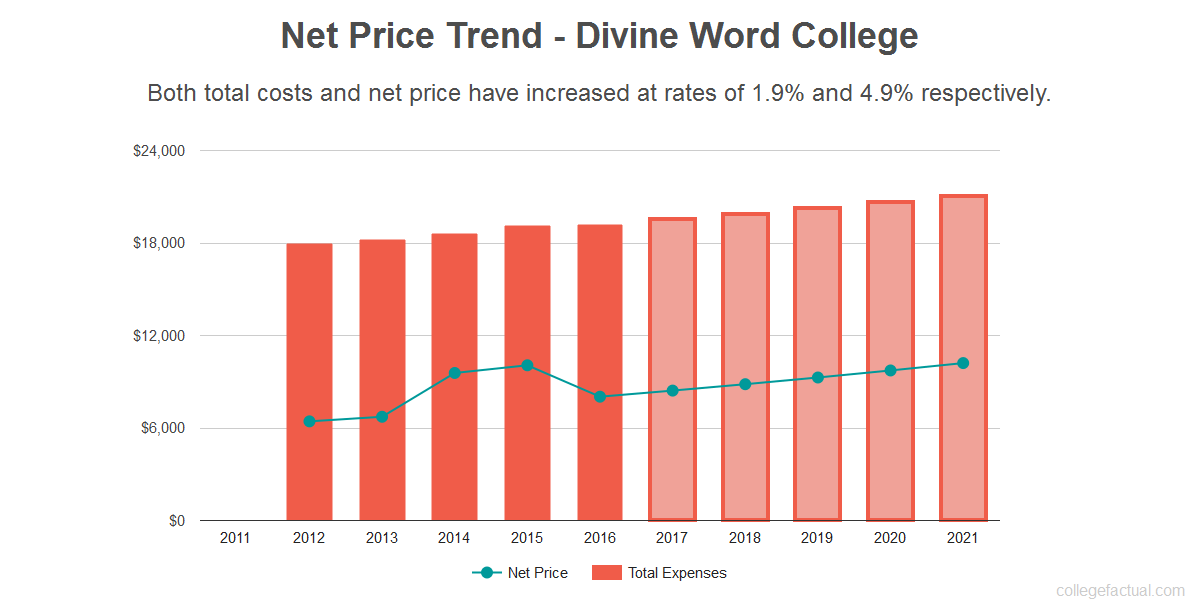 Average net price trend for Divine Word College