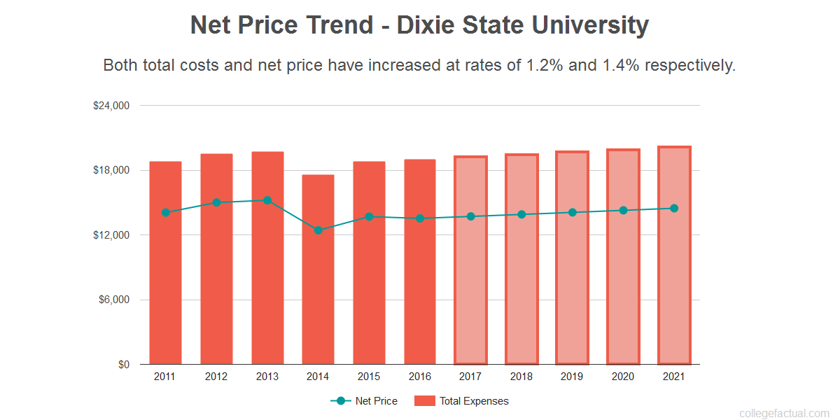 Average net price trend for Dixie State University