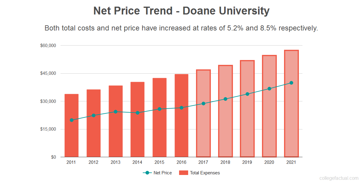 Average net price trend for Doane University