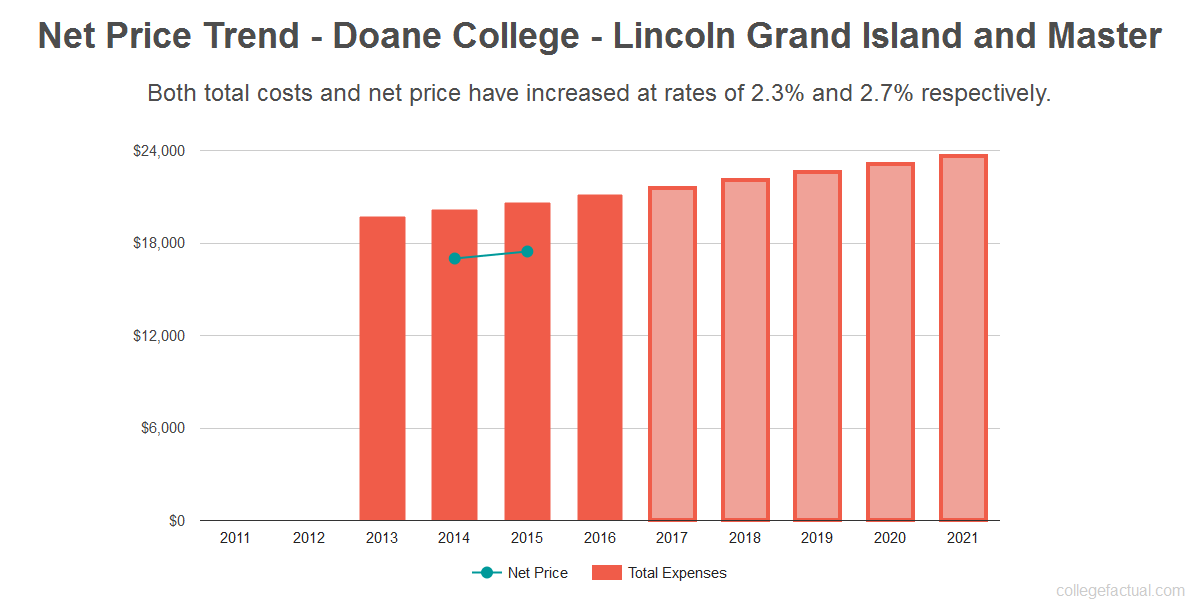 Average net price trend for Doane College - Lincoln Grand Island and Master
