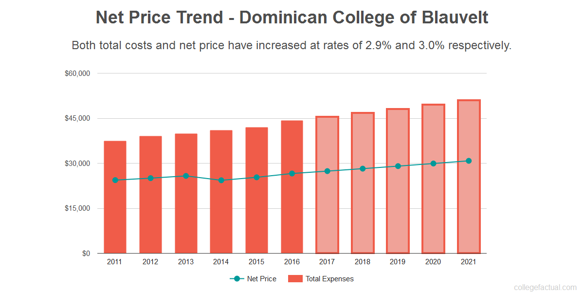 Average net price trend for Dominican College of Blauvelt