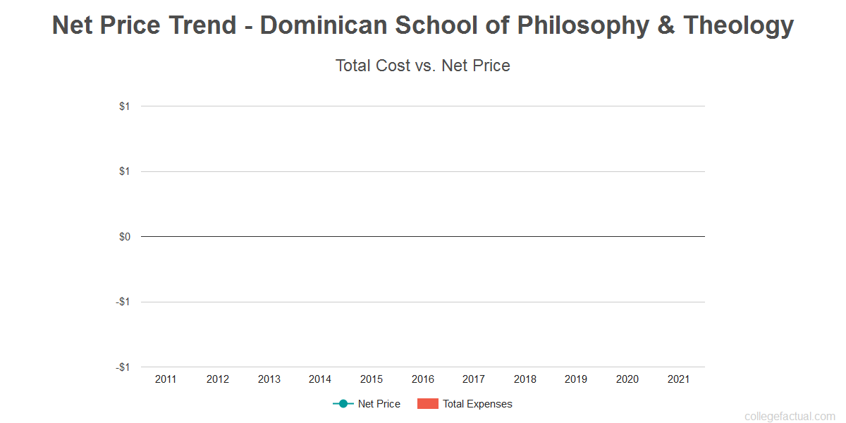 Average net price trend for Dominican School of Philosophy & Theology