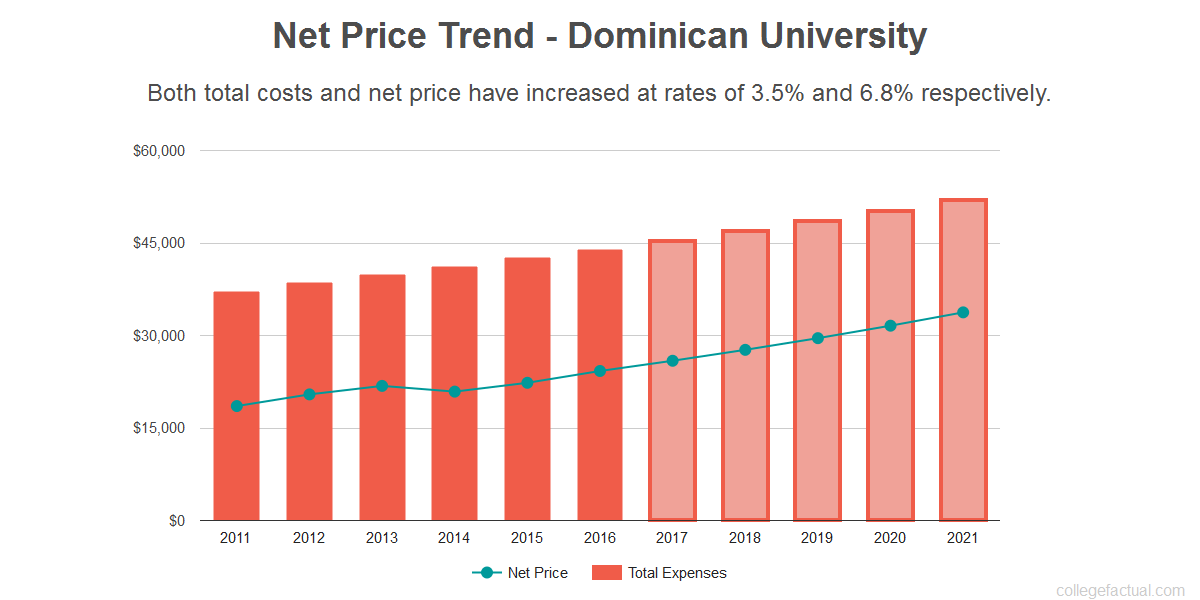 Average net price trend for Dominican University