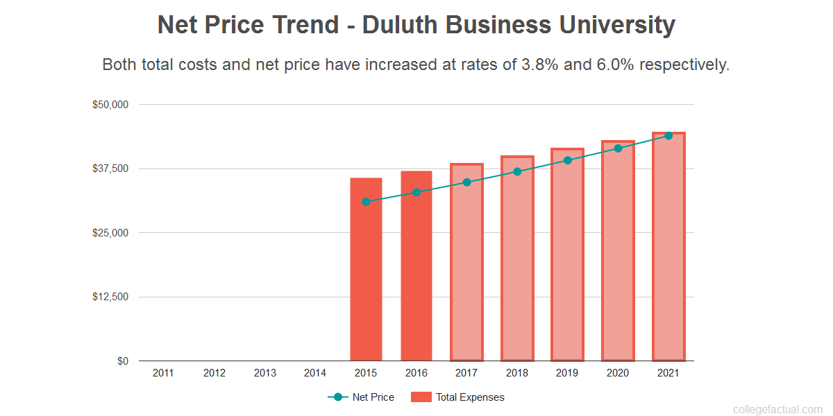 Average net price trend for Duluth Business University
