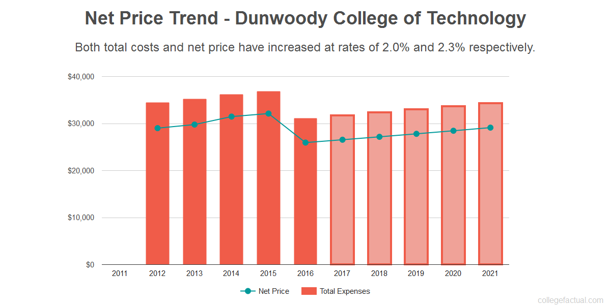 Average net price trend for Dunwoody College of Technology