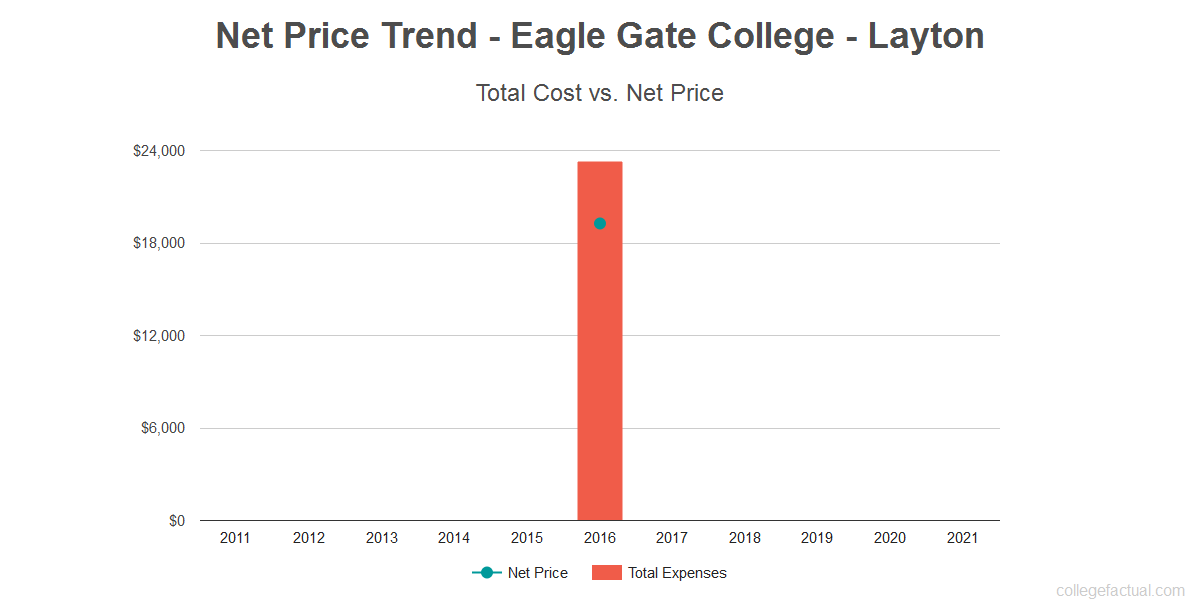 Average net price trend for Eagle Gate College - Layton