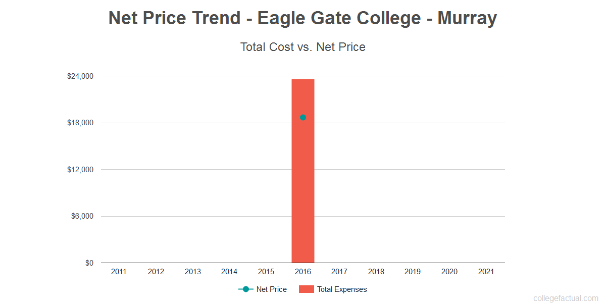 Average net price trend for Eagle Gate College - Murray