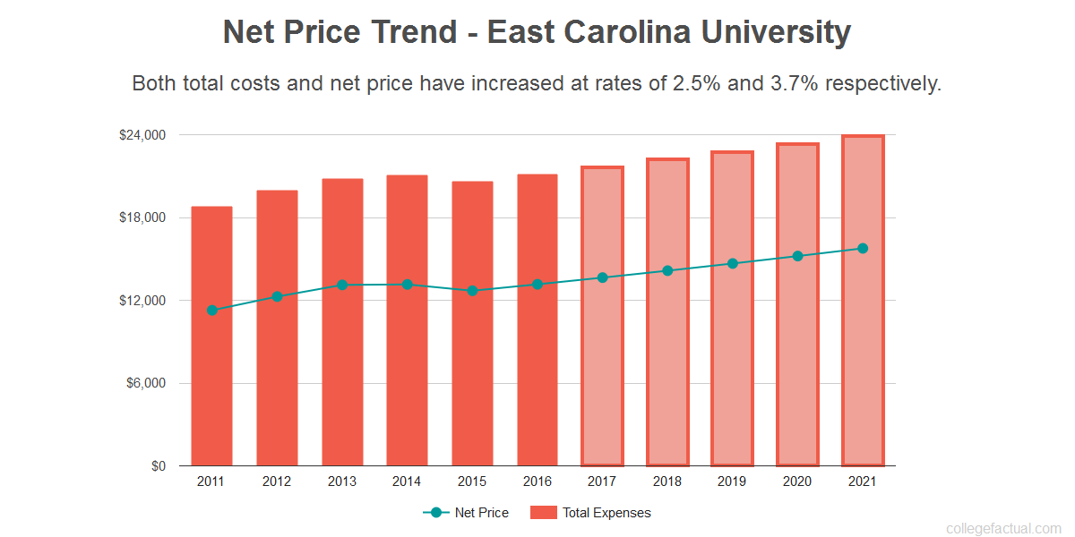 Average net price trend for East Carolina University