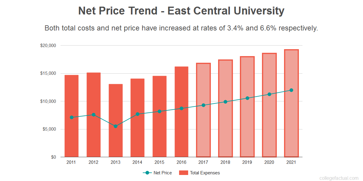 Average net price trend for East Central University