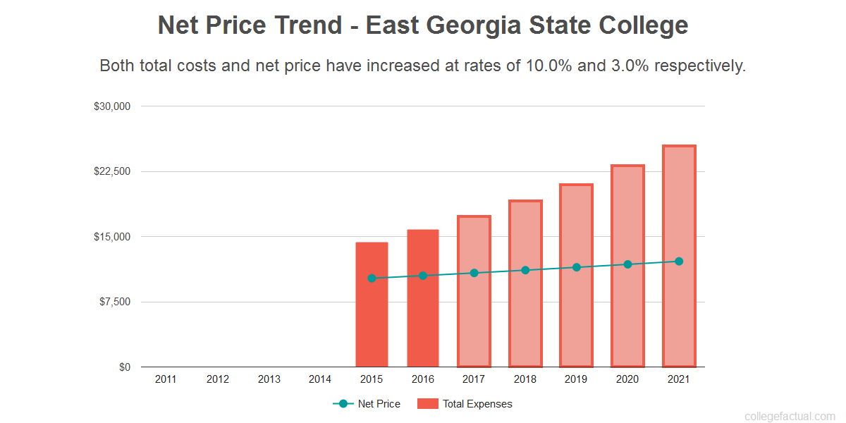 Average net price trend for East Georgia State College
