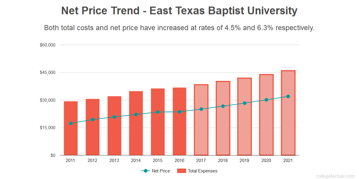 Average net price trend for East Texas Baptist University
