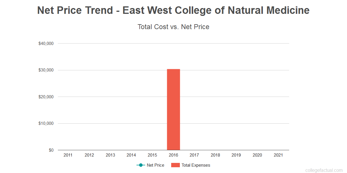 Average net price trend for East West College of Natural Medicine