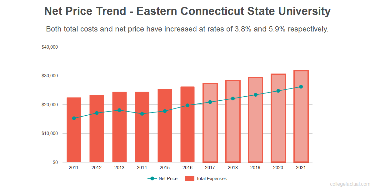 Average net price trend for Eastern Connecticut State University